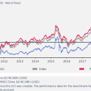 エドモンド・ロスチャイルドのチャイナファンド EdR Fund China 2017年+5割アップのあとは、なんとか言って来いをキープ