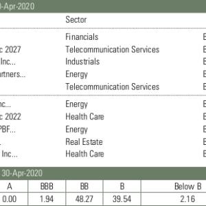 Sparinvest という Denmarkのファンド会社が運用するValue Bonds - Global Ethical High Yieldをスウェーデンクローナ建てで投資する