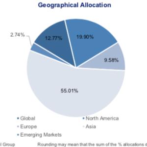 NEWPORT CORE FUNDは 次世代・グローバル・マルチストラテジー・マルチマネージャー・ファンドがさらに進化したものの