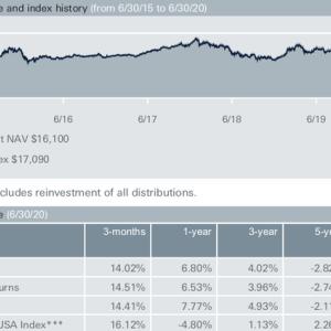 DWSのXtrackersファンドシリーズからLondon Stock Exchange上場のチャイナA株に投資する Harvest CSI 300 China A-Shares ETF コロナの影響無視で2割アップ