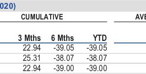 フランクリンテンプルトンにもETFシリーズがある Franklin FTSE Brazil ETFはブラジル単一国株式ファンド