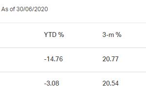 Legg Mason ClearBridge Value Fund ファンドの基準価額自体にバリューがある米株バリューファンド