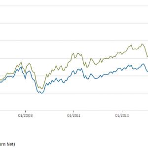 JPMorgan Funds - Taiwan Fund ジェーピーモルガンの台湾オンリーの株式オフショアファンド