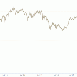 Global Trends Luxury Consumer Fund ドミニオンのゴージャス株式ファンドは最高値回復まではもう少し