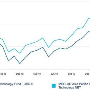 Wellington Management のルクセンブルク籍オフショアファンド Asia Technology Fund