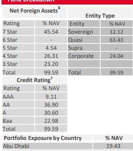 Stratton Street UCITS - NFA Global Bond Fundはアブダビやチリなどにエマージングに投資する債券ファンド