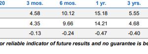 PIMCO Funds: Global Investors SeriesのGIS Dynamic Multi-Asset Fund四半期ごとのレポートが素晴らしい