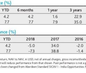 アバディーン・スタンダード・インベストメンツのインド株ファンド Aberdeen Global Indian Equity Fund