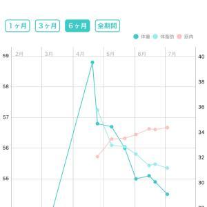 体重測定と!!7月3日(金) の飯ログ♡