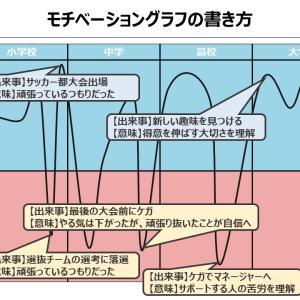 【自己分析】モチベーショングラフの書き方