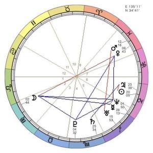 12星座(サイン)の意味「西洋占星術・初心者勉強メモ」