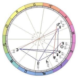 10天体の意味を覚える「西洋占星術・初心者勉強メモ」
