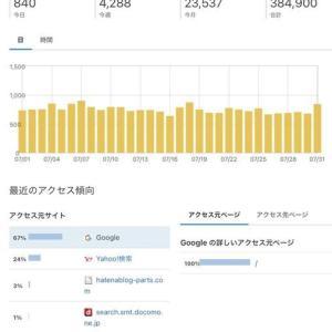 はてなブログ運営報告【2年1ヶ月】グーグルアドセンス収益・アクセス数