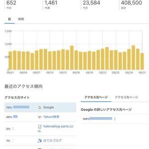 はてなブログ運営報告【2年2ヶ月】グーグルアドセンス収益・アクセス数