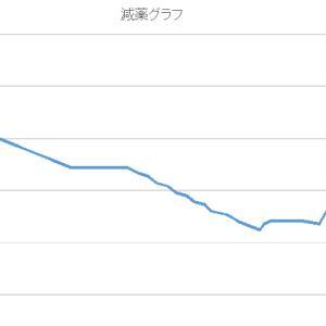 ベンゾ減薬開始から1年経過。グラフにしてみました