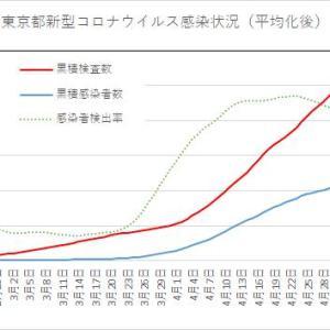 東京都の状況(続き):新型コロナウイルス