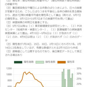 東京都の状況(続きその3):新型コロナウイルス