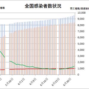 東京都の状況(その5)と全国の状況:新型コロナウイルス