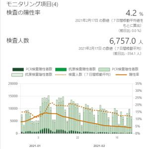東京都の感染状況(その16):緊急事態宣言絶賛継続中!ワクチン接種開始!