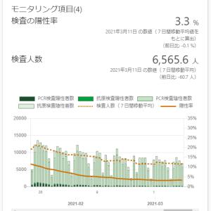 東京都の感染状況(その17):緊急事態宣言絶賛継続中!リバウンドの兆候?