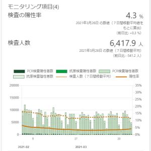 東京都の感染状況(その18):緊急事態宣言解除後...リバウンドなの?