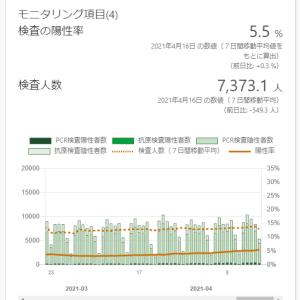 東京都の感染状況(その19):まん延防止等重点措置...分かりやすすぎる傾向?