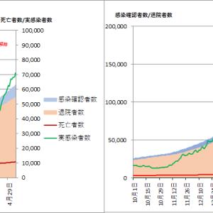 東京都の感染状況(その20):緊急事態宣言延長...大阪って何が起きているの?