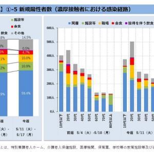 東京都の感染状況(その21):緊急事態宣言延長...GW の人の移動の結果 orz