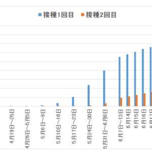 東京都の感染状況(その22):ワクチンの効果は?~小池都知事休養