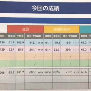 【祭典】全国統一小学生テスト 結果