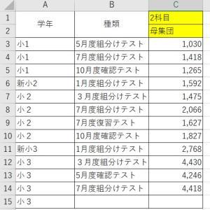 7月組み分け結果【小3】