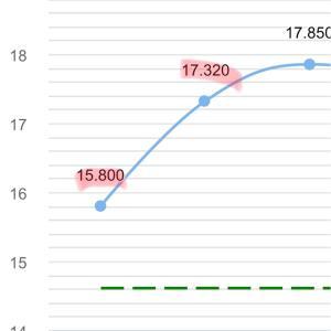 9月11日の結果+166,283円🌈