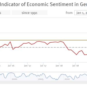 ドイツ経済、ZEW景況感指数が改善するも、先行きは楽観できず