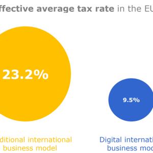 世界が変わるデジタル課税
