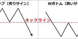 チャートの基本パターン(ダブルトップ ダブルボトム)