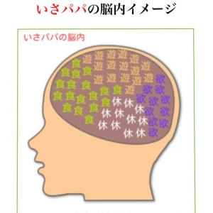 昔に流行った脳内メーカーをやってみた…
