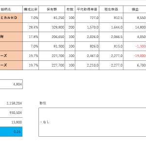 投資PF成績(2019年10月11日)