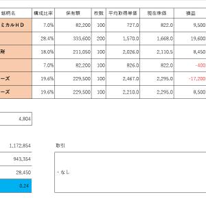 投資PF成績(2019年10月15日)