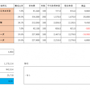 投資PF成績(2019年10月16日)