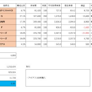 投資PF成績(2019年10月17日)
