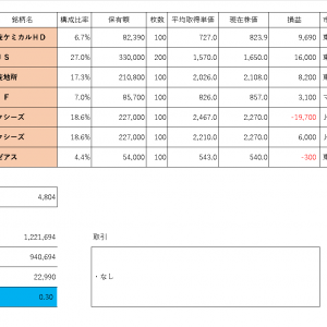 投資PF成績(2019年10月23日)