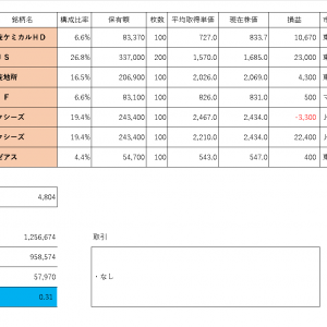 投資PF成績(2019年10月30日)