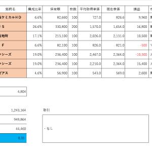 投資PF成績(2019年11月1日)