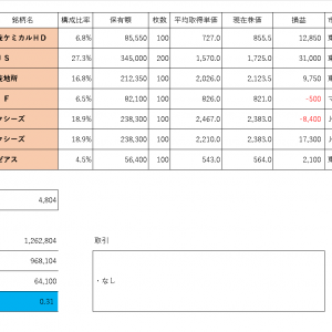 投資PF成績(2019年11月5日)