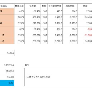 投資PF成績(2019年11月6日)
