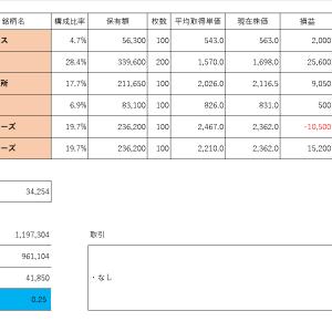 投資PF成績(2019年11月7日)