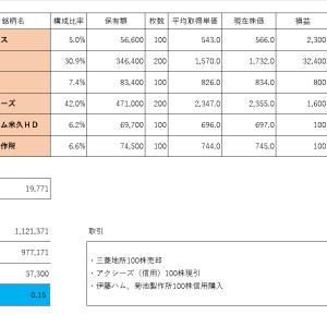 投資PF成績(2019年10月31日)