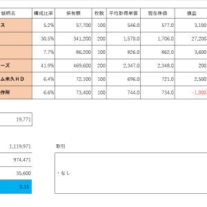 投資PF成績(2019年11月12日)