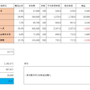 投資PF成績(2019年11月13日)
