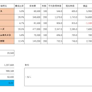 投資PF成績(2019年11月25日)